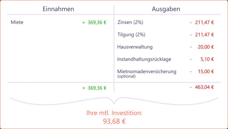 Eine einfache und aufschlussreiche Kalkulation, wie Sie eine Immobilie berechnen