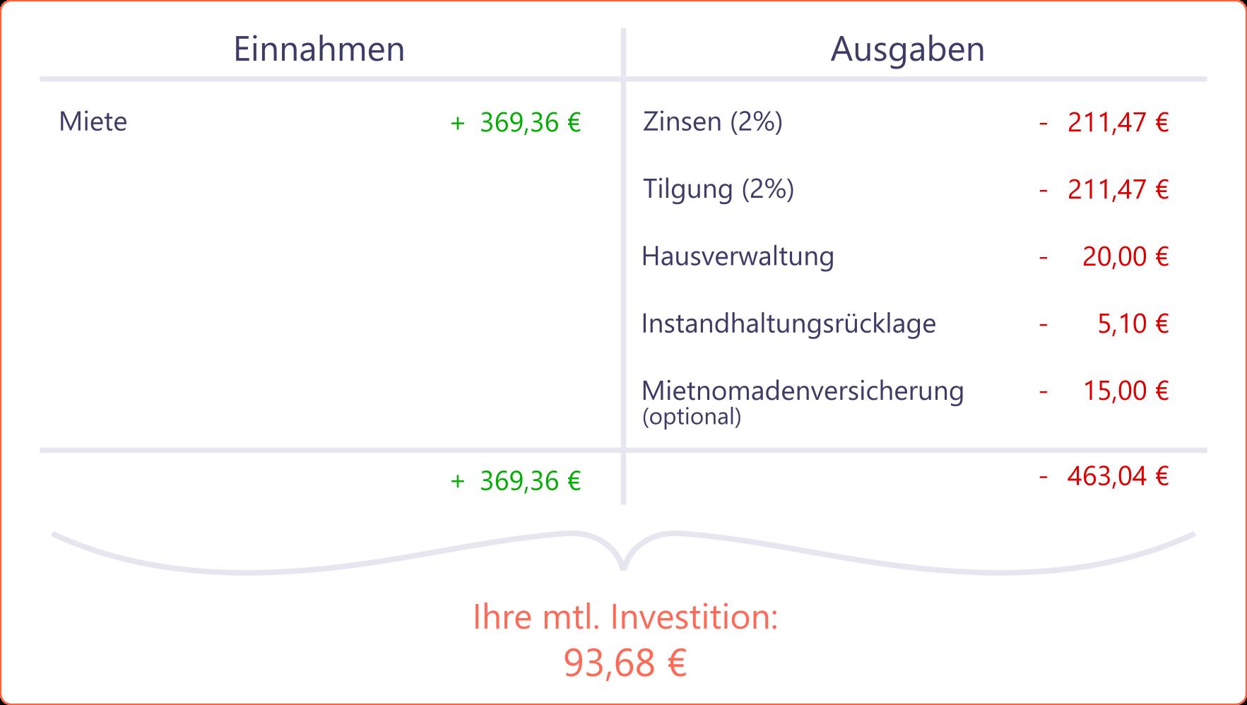 Immobilieninvestor-Kalkulation
